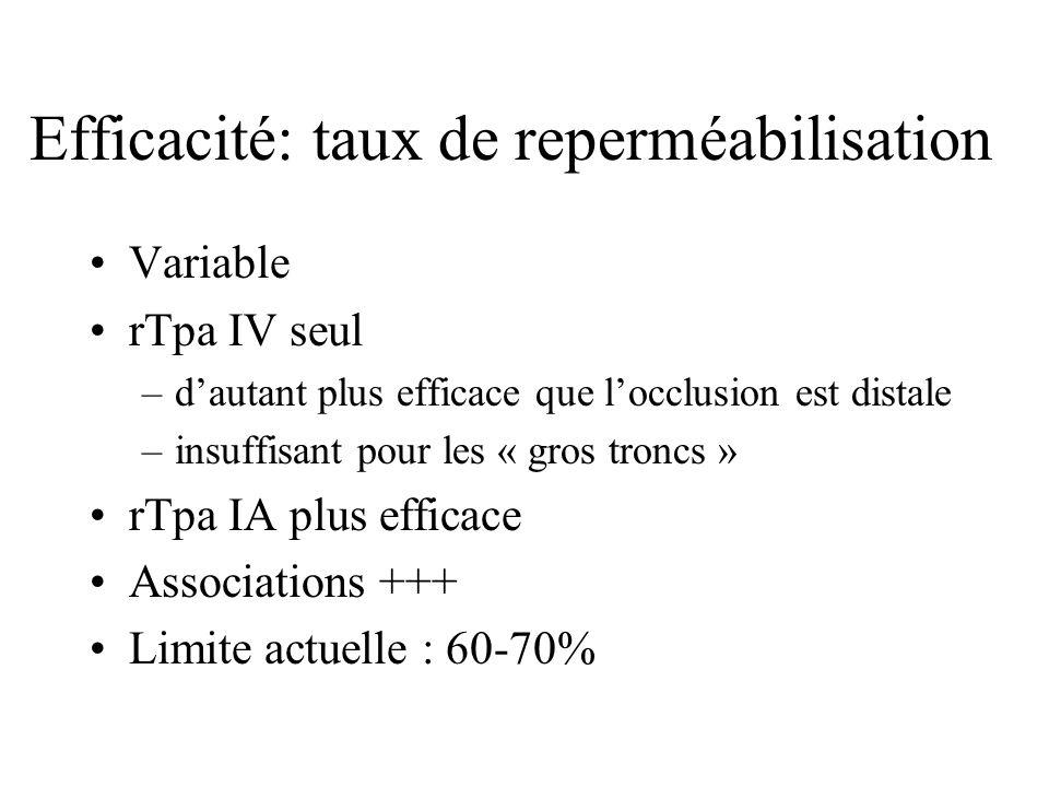 Efficacité: taux de reperméabilisation Variable rTpa IV seul –dautant plus efficace que locclusion est distale –insuffisant pour les « gros troncs » rTpa IA plus efficace Associations +++ Limite actuelle : 60-70%