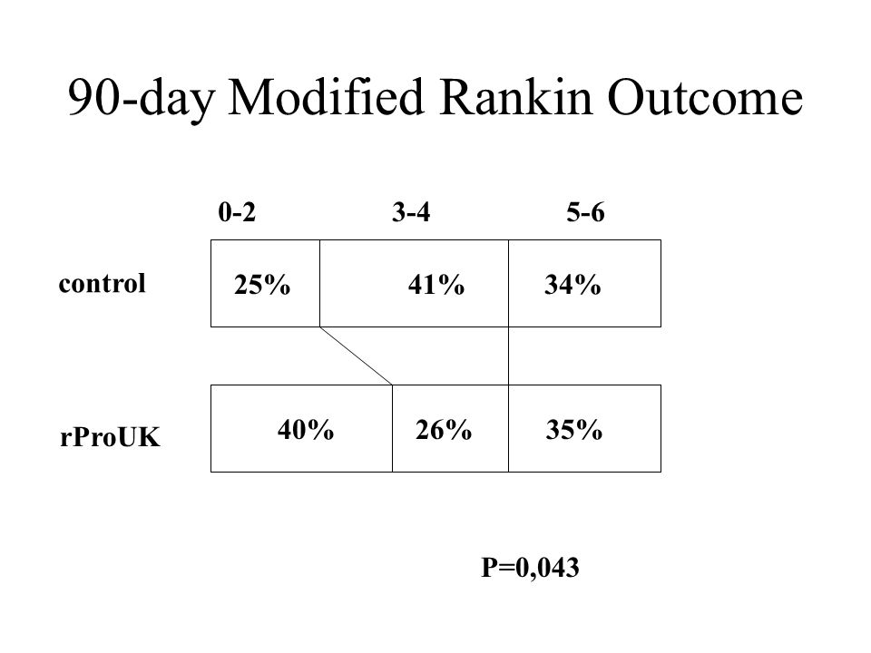 90-day Modified Rankin Outcome 25%41%34% 40%26%35% 0-23-45-6 control rProUK P=0,043