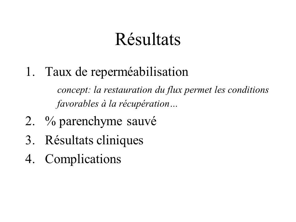 Résultats 1.Taux de reperméabilisation concept: la restauration du flux permet les conditions favorables à la récupération… 2.% parenchyme sauvé 3.Résultats cliniques 4.Complications
