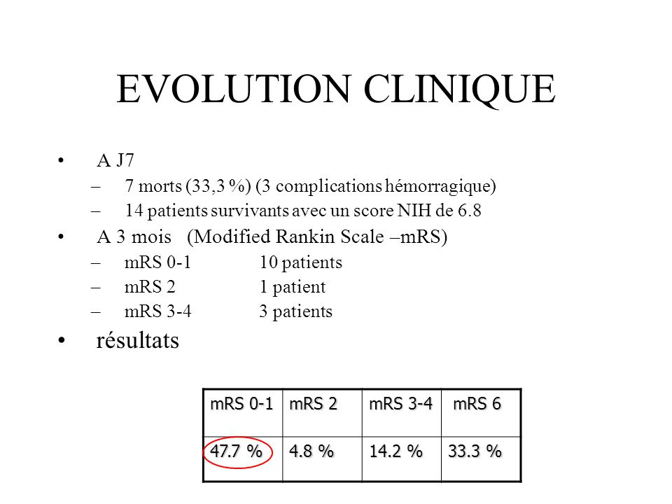 EVOLUTION CLINIQUE A J7 –7 morts (33,3 %) (3 complications hémorragique) –14 patients survivants avec un score NIH de 6.8 A 3 mois (Modified Rankin Sc