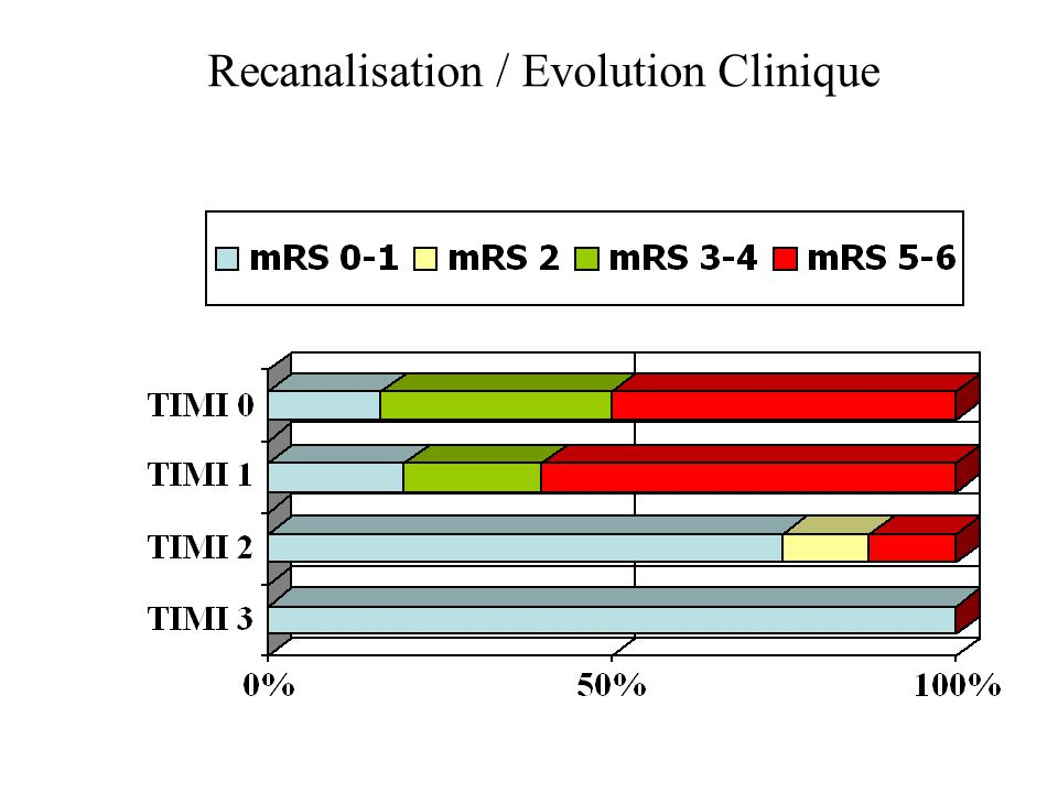 Recanalisation / Evolution Clinique