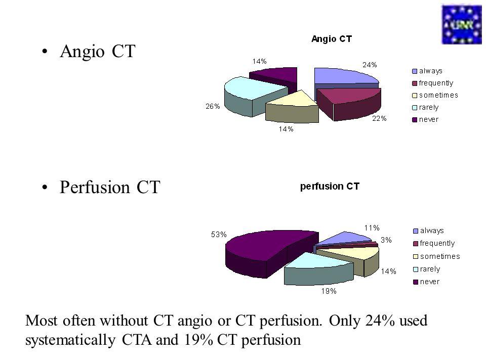 Angio CT Perfusion CT Most often without CT angio or CT perfusion. Only 24% used systematically CTA and 19% CT perfusion
