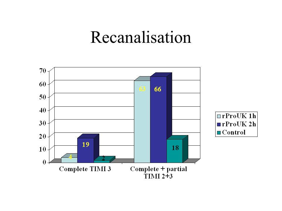 Thrombolyse: localisations Other factors: NIHSS <20, LIT started <4h Gonner F Stroke 1998,29,1894-900