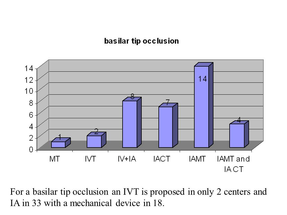 For a basilar tip occlusion an IVT is proposed in only 2 centers and IA in 33 with a mechanical device in 18.