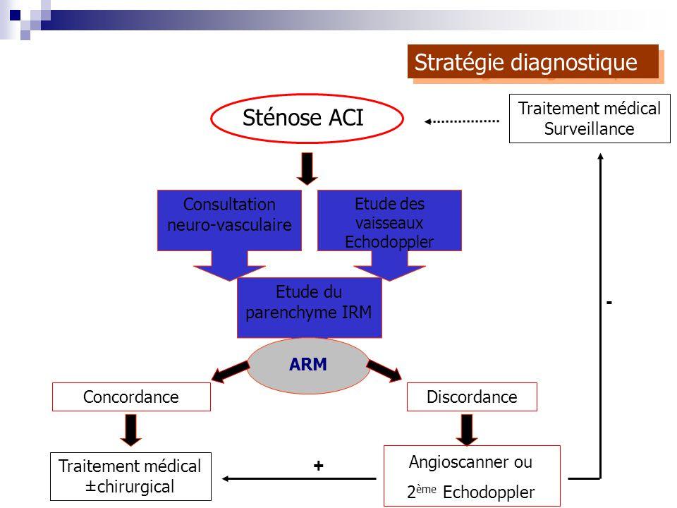 Sténose ACI Etude du parenchyme IRM Consultation neuro-vasculaire Etude des vaisseaux Echodoppler ARM ConcordanceDiscordance Angioscanner ou 2 ème Ech