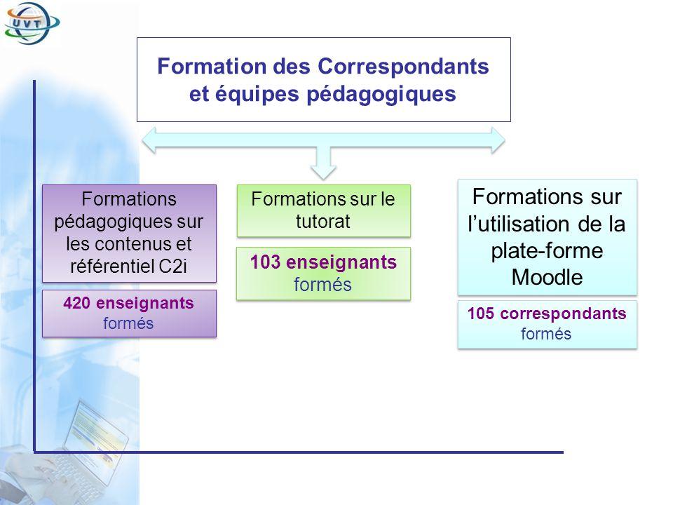 Certificat Informatique et Internet Formation des Correspondants et équipes pédagogiques Formations sur lutilisation de la plate-forme Moodle Formatio