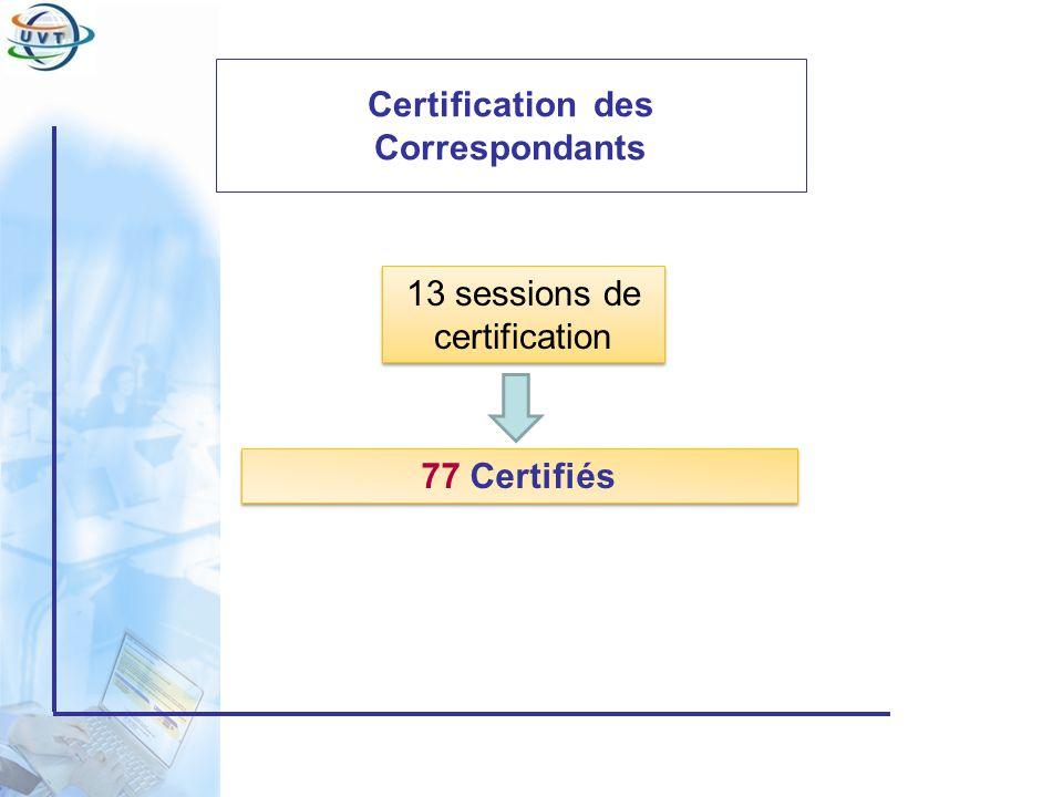 Certificat Informatique et Internet Certification des étudiants 5 sessions de certification (340 candidats) 5 sessions de certification (340 candidats) 57 Certifiés