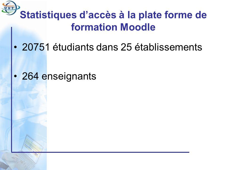 Certificat Informatique et Internet Statistiques daccès à la plate forme de formation Moodle 20751 étudiants dans 25 établissements 264 enseignants