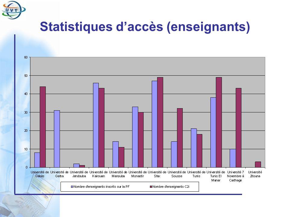 Certificat Informatique et Internet Statistiques daccès (enseignants)