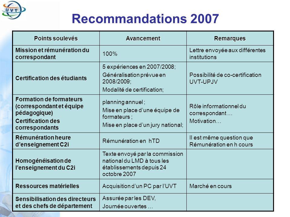 Certificat Informatique et Internet Recommandations 2007 Points soulevés AvancementRemarques Mission et rémunération du correspondant 100% Lettre envo