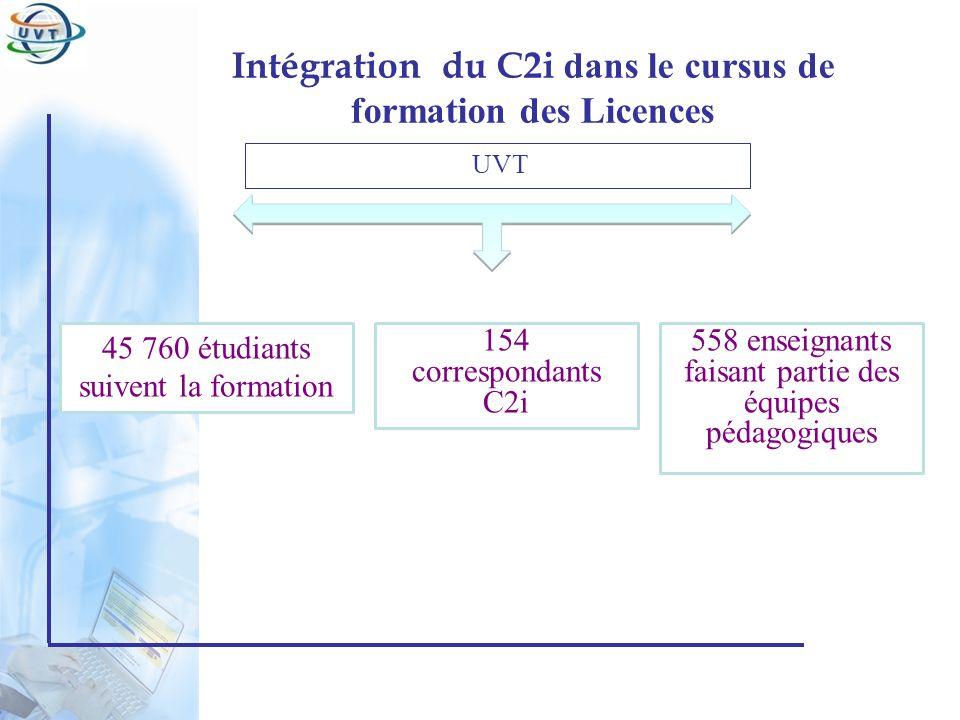 Certificat Informatique et Internet Intégration du C2i dans le cursus de formation des Licences UVT 154 correspondants C2i 45 760 étudiants suivent la