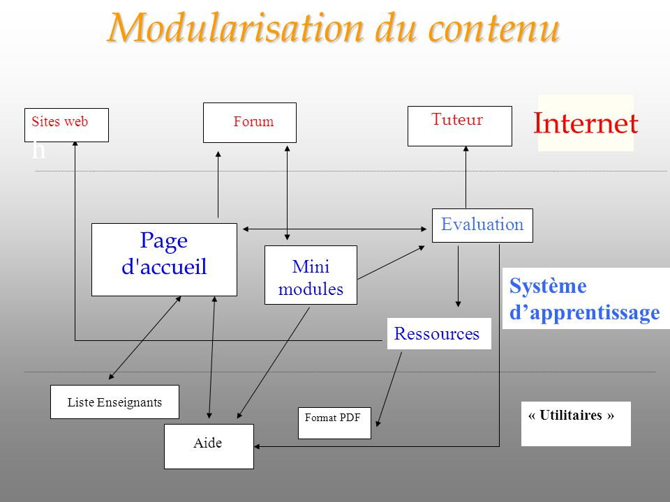 Modularisation du contenu Ressources Liste Enseignants Aide Forum Page d accueil Mini modules Tuteur Evaluation Sites web h Format PDF Internet Système dapprentissage « Utilitaires » Internet