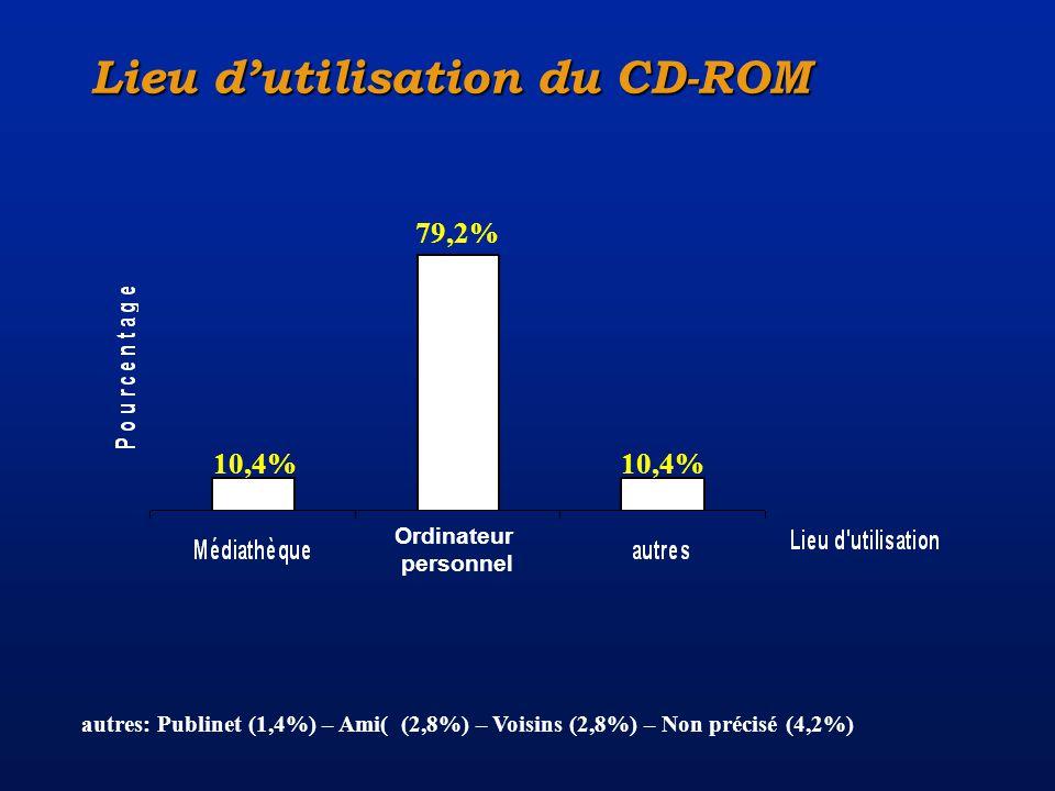79,2% 10,4% autres: Publinet (1,4%) – Ami( (2,8%) – Voisins (2,8%) – Non précisé (4,2%) Lieu dutilisation du CD-ROM 10,4% Ordinateur personnel