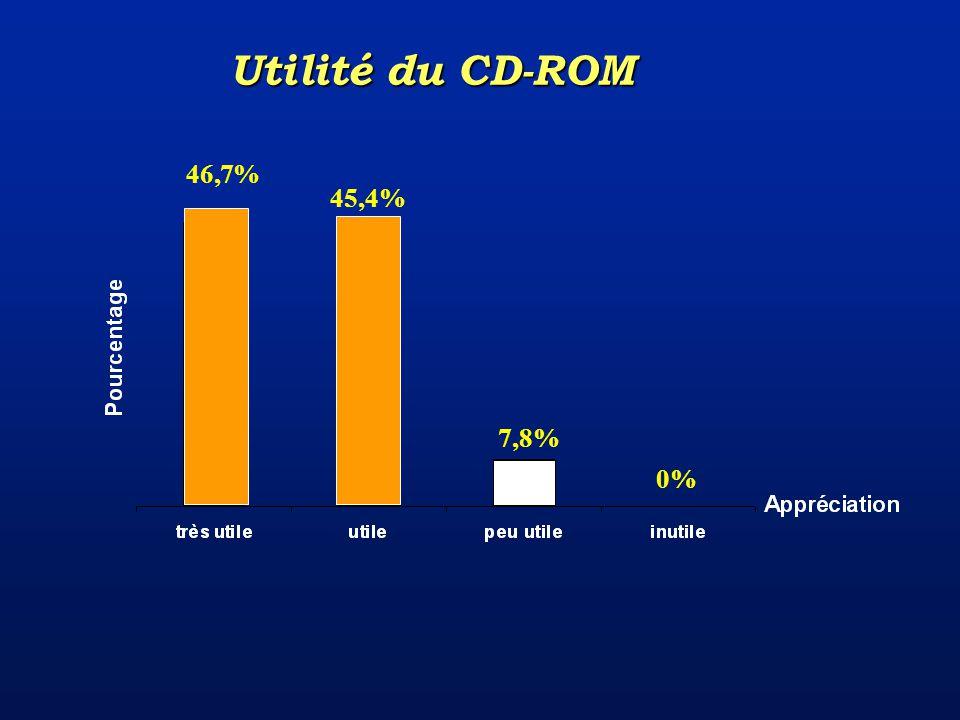 0% 7,8% 45,4% 46,7% Utilité du CD-ROM