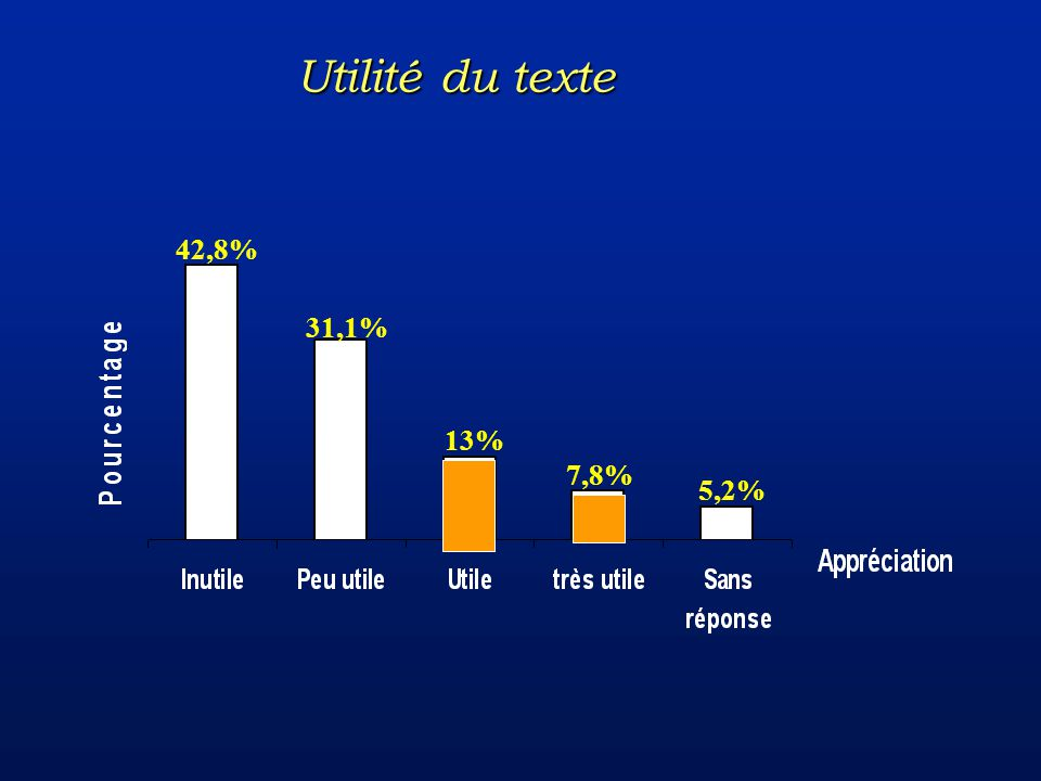 5,2% 13% 7,8% 31,1% 42,8% Utilité du texte