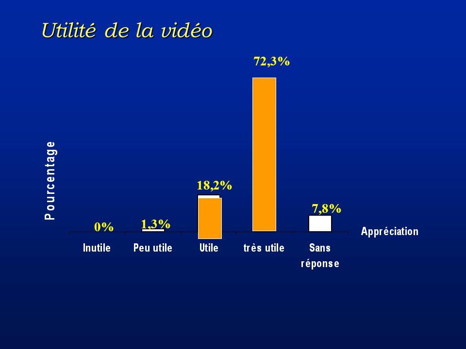 7,8% 72,3% 18,2% 1,3% 0% Utilité de la vidéo