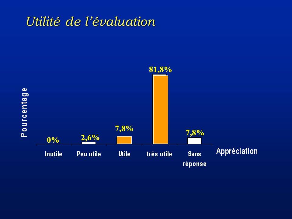7,8% 81,8% 7,8% 2,6% 0% Utilité de lévaluation