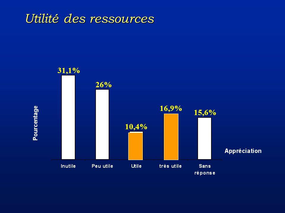 15,6% 10,4% 26% 16,9% 31,1% Utilité des ressources