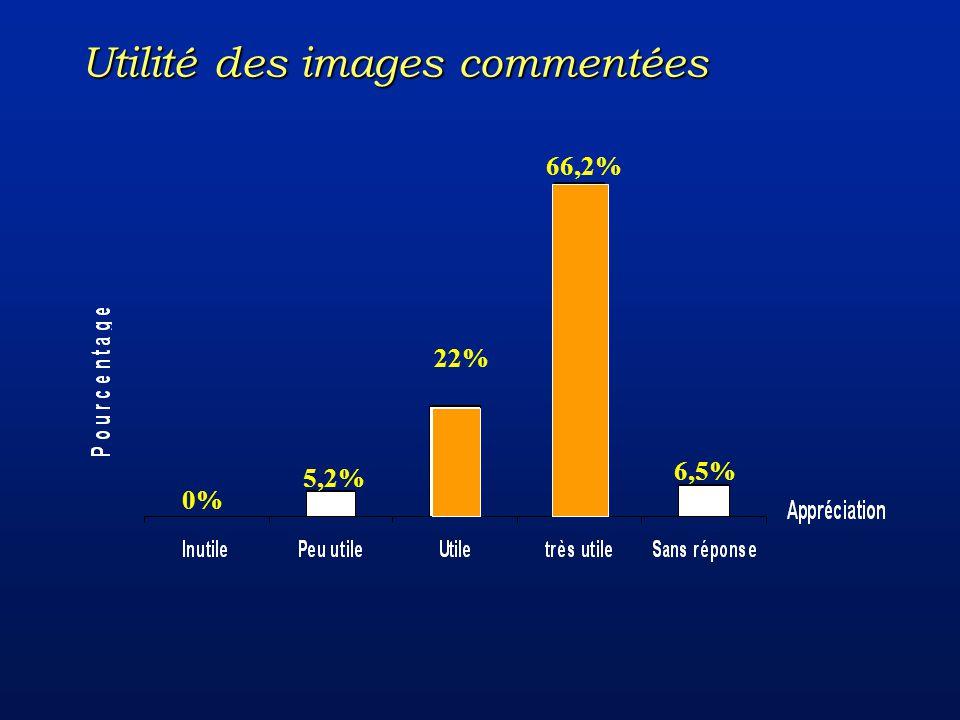 0% 5,2% 22% 66,2% 6,5% Utilité des images commentées