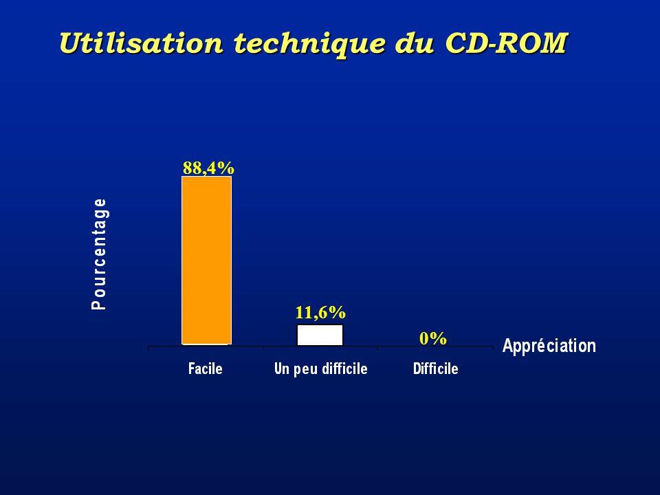 0% 11,6% 88,4% Utilisation technique du CD-ROM