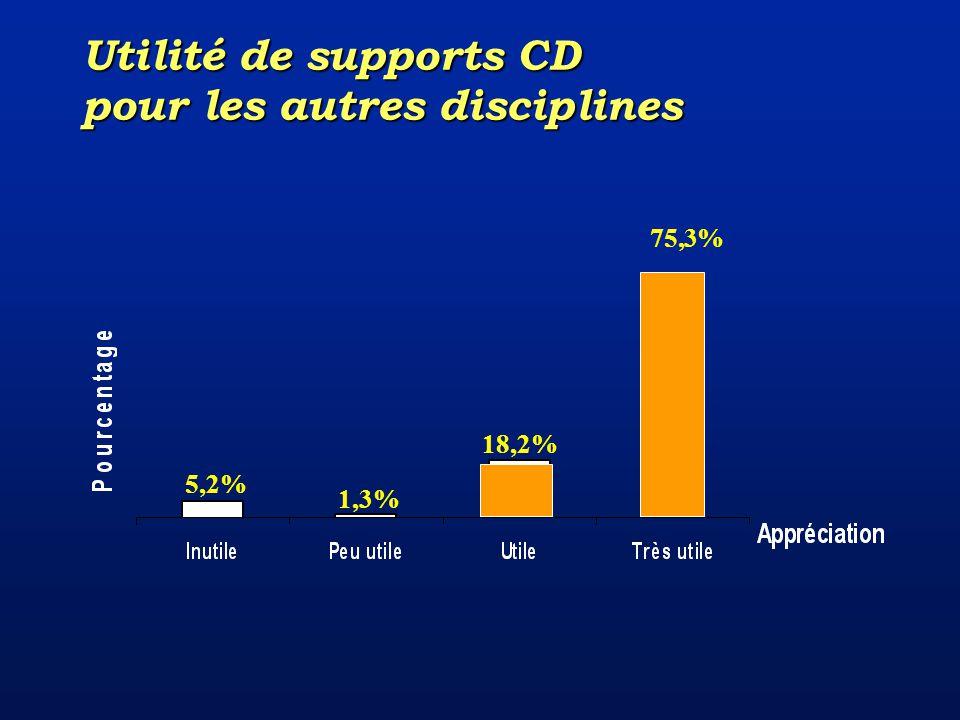5,2% 1,3% 18,2% 75,3% Utilité de supports CD pour les autres disciplines