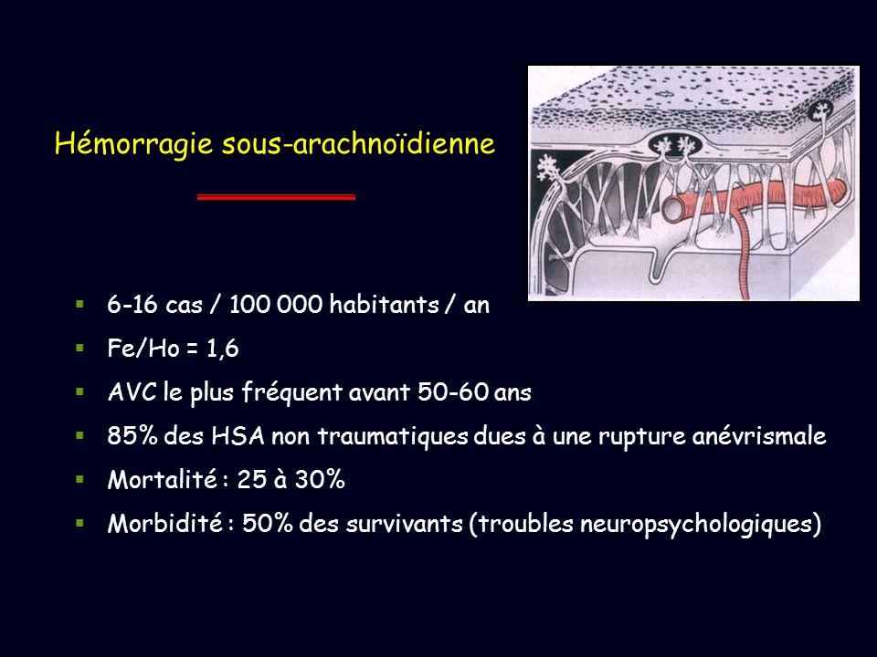 Hémorragie sous-arachnoïdienne 6-16 cas / 100 000 habitants / an Fe/Ho = 1,6 AVC le plus fréquent avant 50-60 ans 85% des HSA non traumatiques dues à