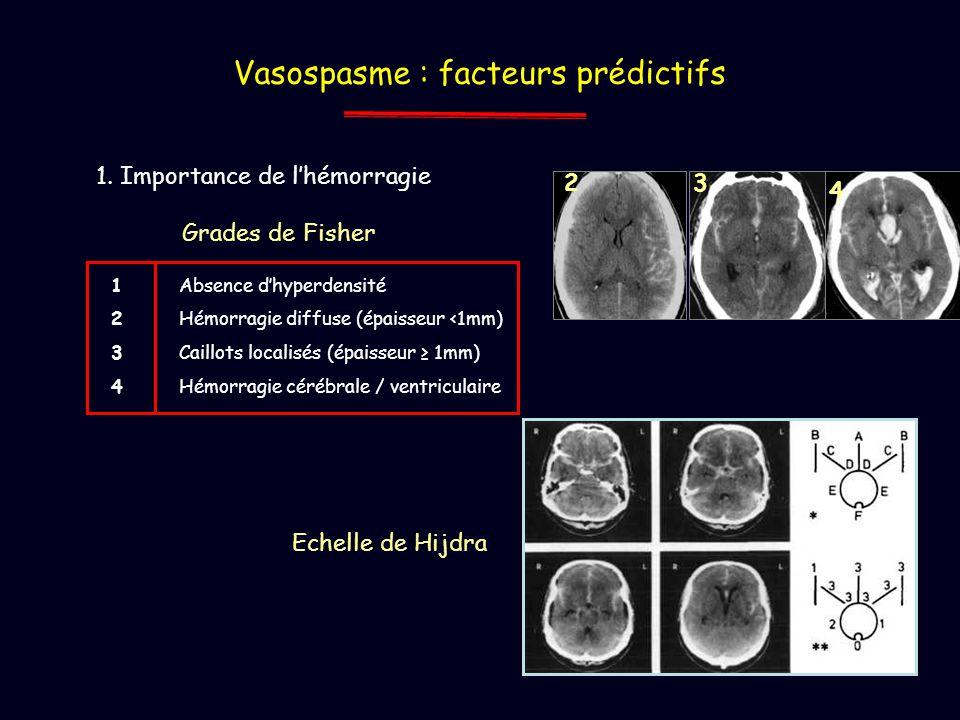 Vasospasme : facteurs prédictifs 1. Importance de lhémorragie Grades de Fisher Absence dhyperdensité Hémorragie diffuse (épaisseur <1mm) Caillots loca