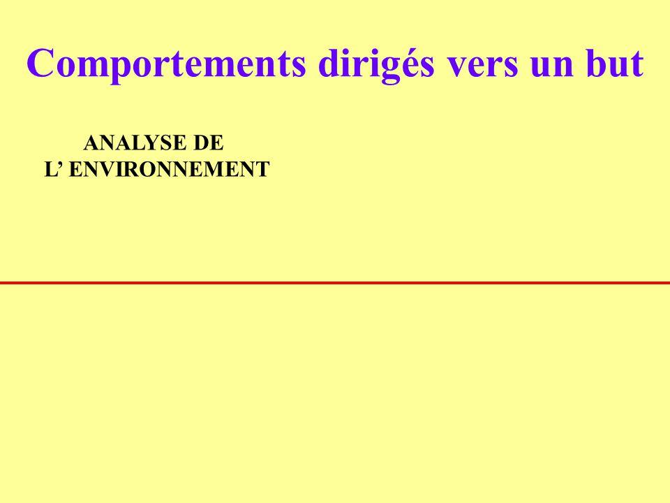 ANALYSE DE L ENVIRONNEMENT Comportements dirigés vers un but