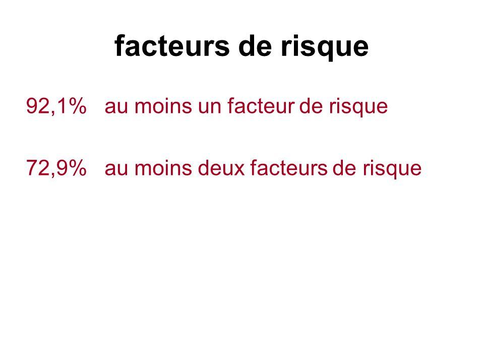 ATCDS ET FACTEURS DE RISQUE HTA:62.5 % Cardiopathies36.9 % Tr rythme19.7 % Ischémiques 14.3 % Valvulopathies1 % Autres17.7 % (I coe)