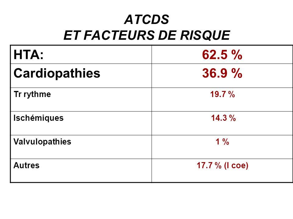 ATCDS ET FACTEURS DE RISQUE AVC antérieur 27.1% AVC constitués 15.8 % AIT 11.3 % Migraine /Céphalées 38 % Diabète(NID80,5%) 28.6 % Dyslipidémie 13.3 % Obésité 36.5 %