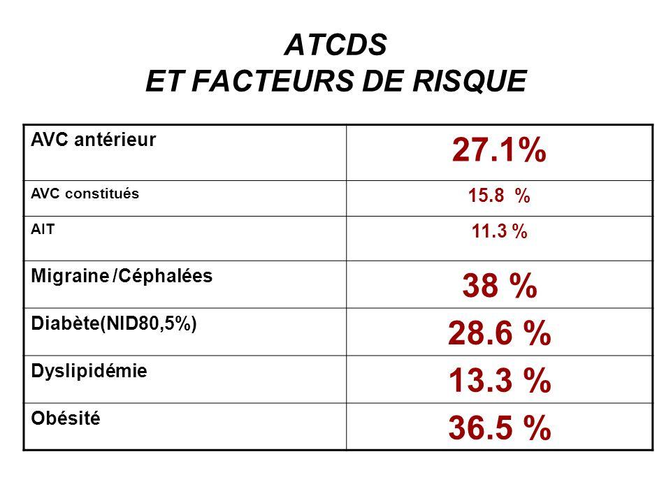 ATCDS ET FACTEURS DE RISQUE Tabac 40.4 % Anticoagulant 3 % Œstro progestatifs - % Alcool 13.3 % Artériopathie MI 3 % Atcd.