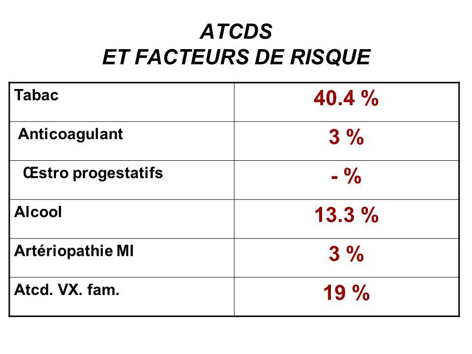 Lhypertension artérielle facteur de risque vasculaire le plus retrouvé avec une fréquence estimée à 62,5%.