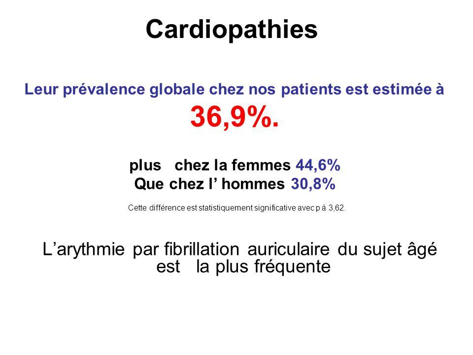 Cardiopathies