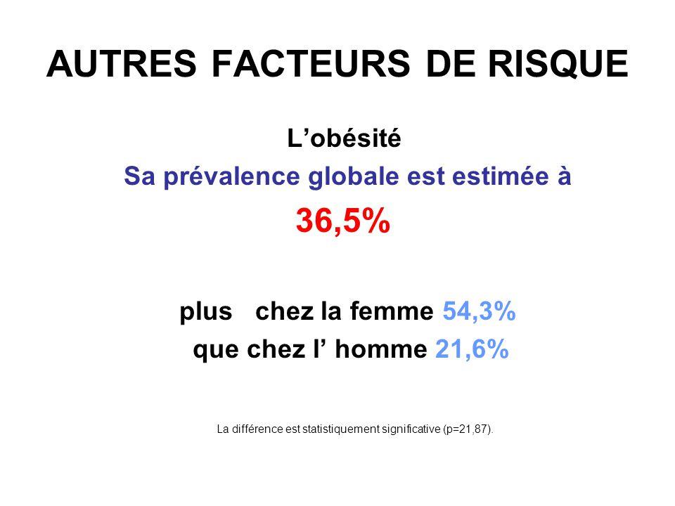 AUTRES FACTEURS DE RISQUE Le diabète Sa prévalence globale est estimée à 28,6% plus chez la femme 37% que chez l homme 21,6% Cette différence est statistiquement significative (p=5,07).