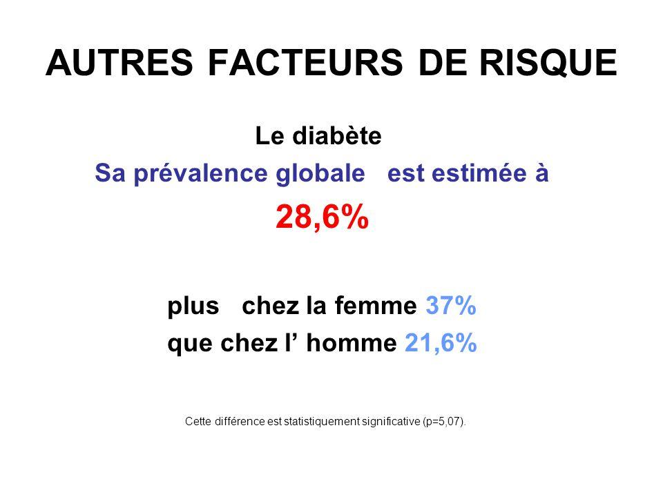 AUTRES FACTEURS DE RISQUE Les dyslipidémies Leur prévalence globale est estimée à 13,3% plus chez la femme 19,6% que chez l homme 8,1% Cette prédominance féminine est statistiquement significative (p=4,78).