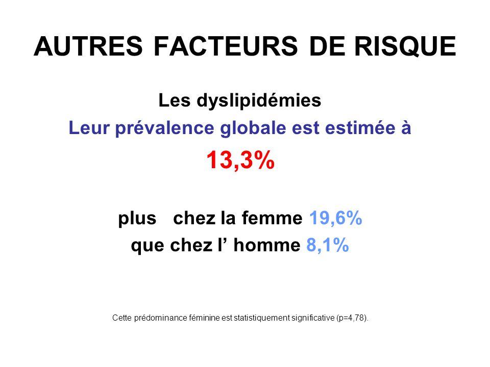 Le tabagisme Est retrouvé à une fréquence de 40,4% population masculine :70,3% population féminine: 4,3% La différence est très significative sur le plan statistique avec p=88,08.