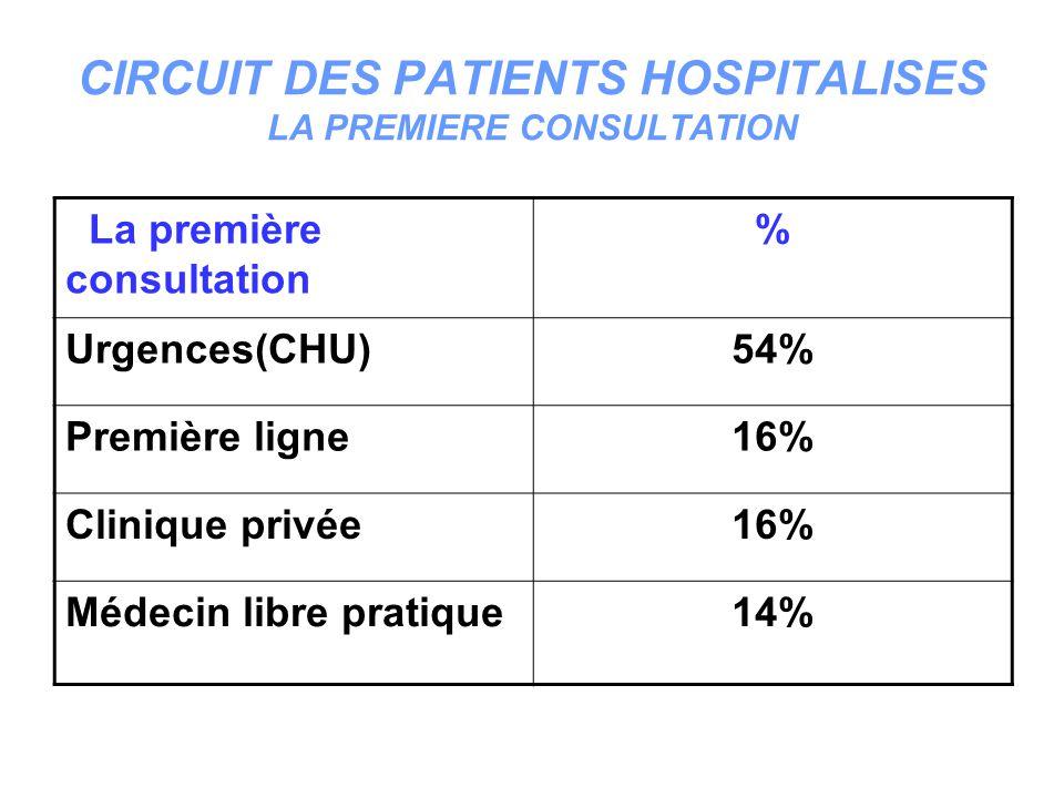 PROVENANCE DES PATIENTS HOSPITALISES Urgences 70% Consultation externe 20% Etablissement sanitaire 10%