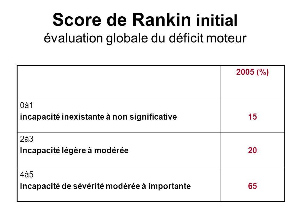 Index de Barthel initial mesure de lincapacité fonctionnelle 2005 (%) Score inf à 20 Dépendance sévère 64 Score sup à 20 inf à 60 Autonomie relative 17 Score sup à 60 inf à 100 Autonomie satisfaisante 19 Score égal à 100 Autonomie complète 0
