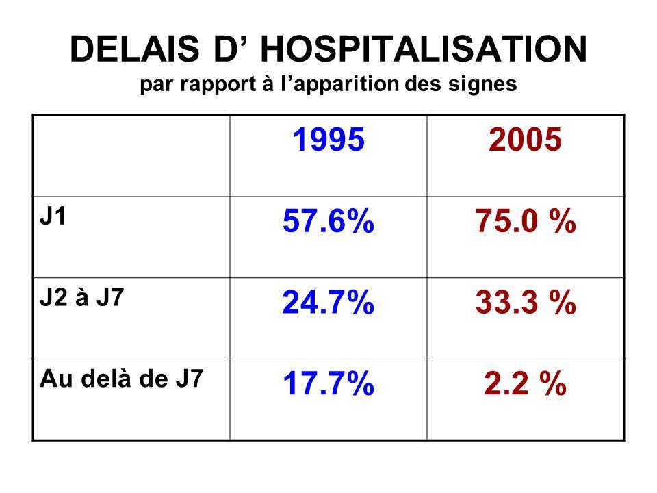 DUREE DHOSPITALISATION (jours) 19952005 MOYENNE 1510.3 MEDIANE 1310 EXTREMES -1 et 34