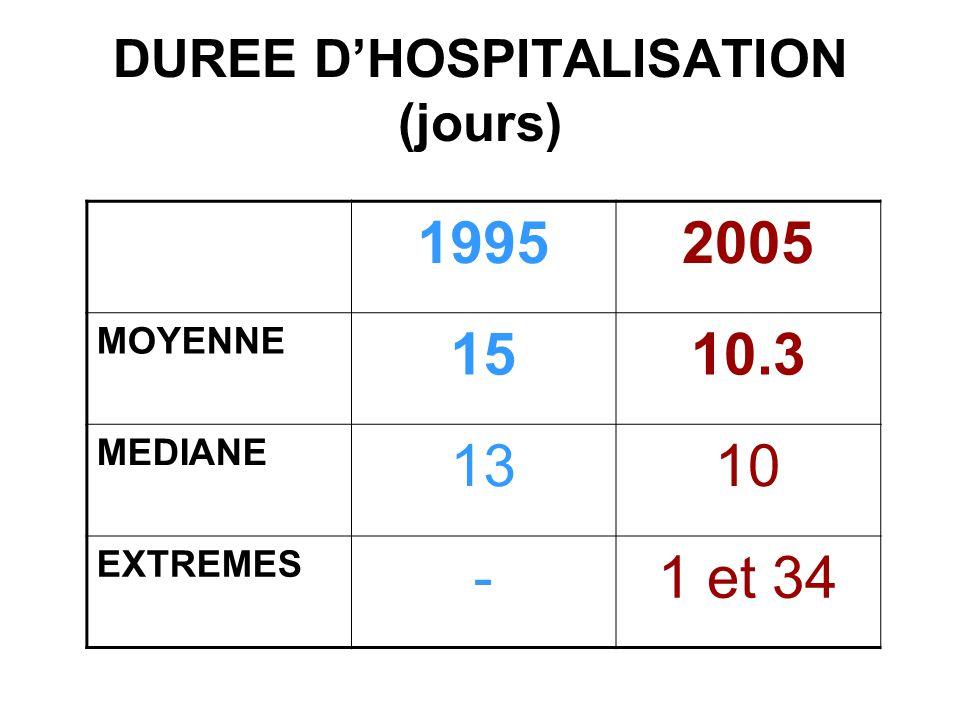 DUREE DHOSPITALISATION 1995 2005 1 à 8 jours 27,7% 38.0 % 9 à 15 jours 43,7% 41.3 % Supérieur à 15 jours 28,7% 20.7 %