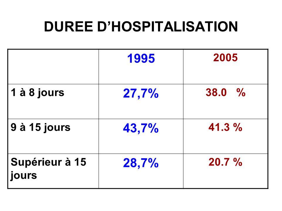 Durée de séjour et type dAVC Est plus importante si AVC hémorragique la moyenne de séjour AVC H est de 12 +/- 4,7 jours et la médiane à 12,5 jours.