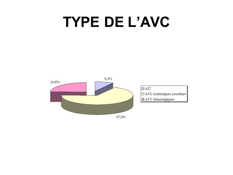Topographie des lésions ischémiques Carotide86 %Sylvienne Vertébro basilaire14 % Cérébral antérieur Choroïdien 73,4% 10,1% 2,5% Cérébral post 11% Tronc3%