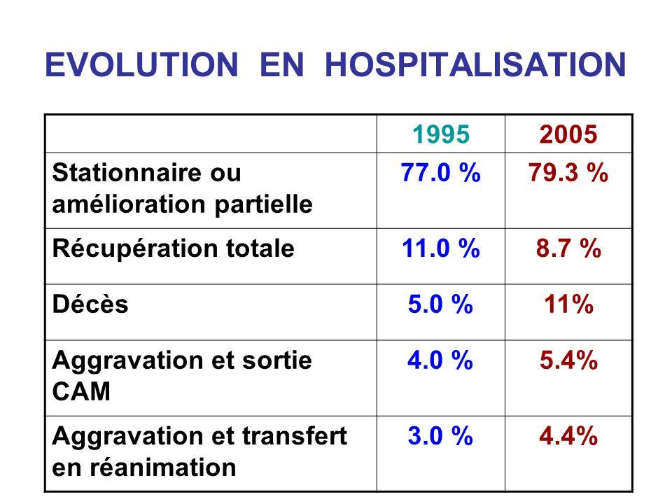EVOLUTION EN HOSPITALISATION COMPLICATIONS 19952005 Infectieuses14,1%18.5 % Défaillance viscérale 11% Cœur : 7.6 % Rein : 13.0 % Métaboliques6,7%12.0 % C.