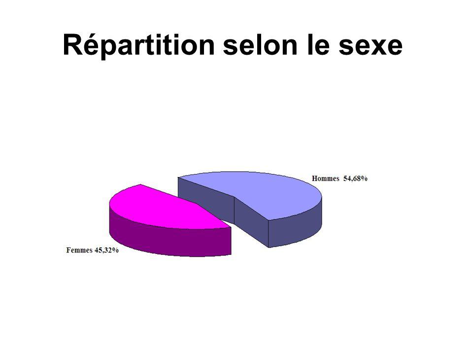 Réparation selon le sexe et lâge