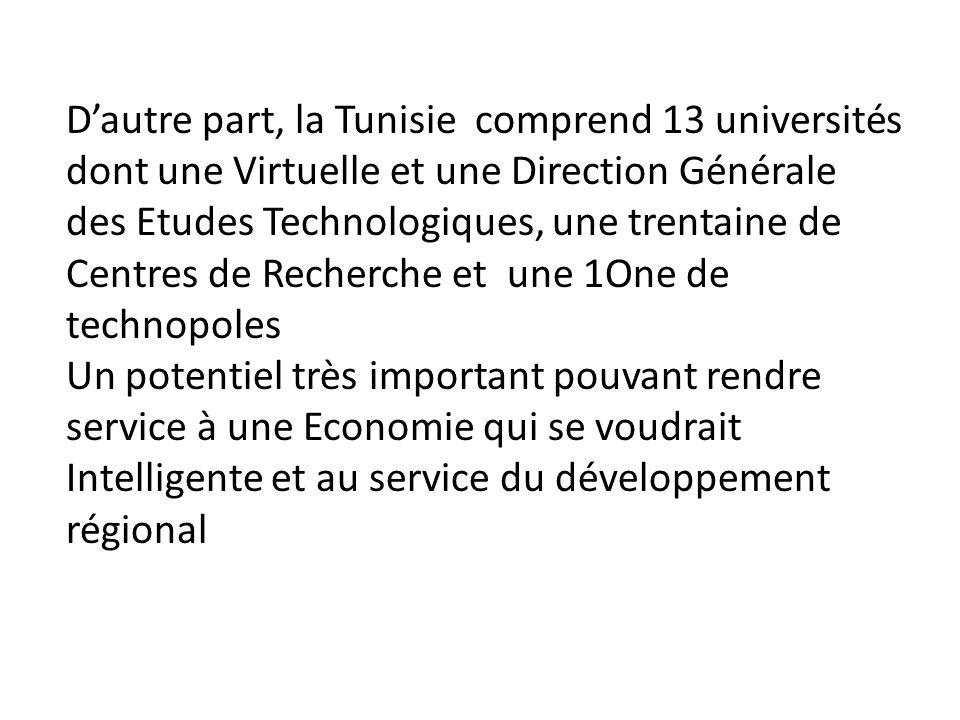 Dautre part, la Tunisie comprend 13 universités dont une Virtuelle et une Direction Générale des Etudes Technologiques, une trentaine de Centres de Recherche et une 1One de technopoles Un potentiel très important pouvant rendre service à une Economie qui se voudrait Intelligente et au service du développement régional