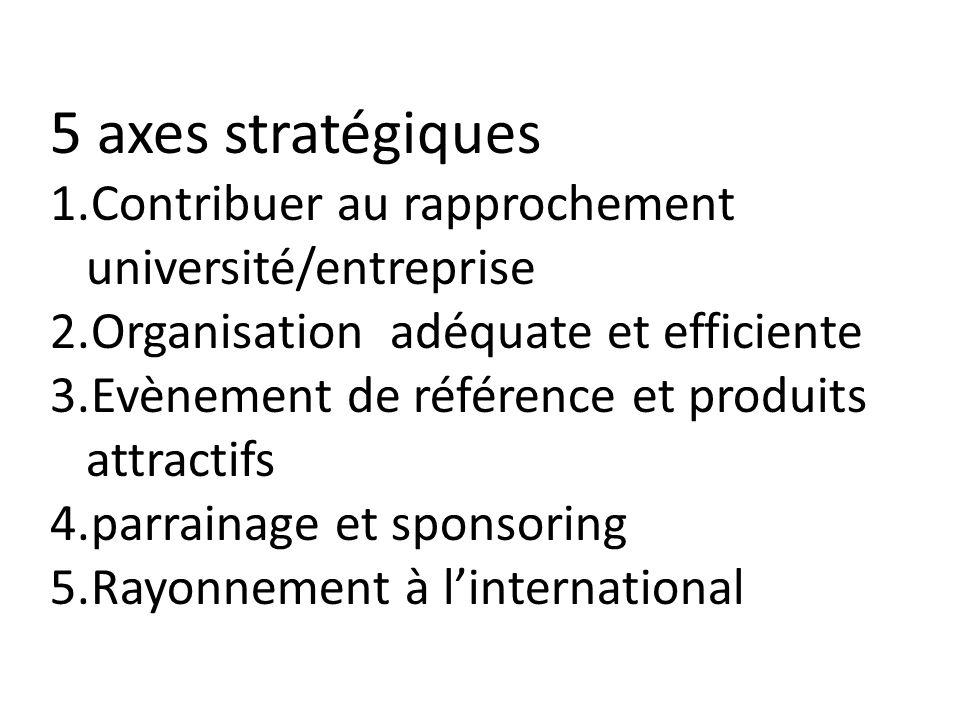 5 axes stratégiques 1.Contribuer au rapprochement université/entreprise 2.Organisation adéquate et efficiente 3.Evènement de référence et produits attractifs 4.parrainage et sponsoring 5.Rayonnement à linternational