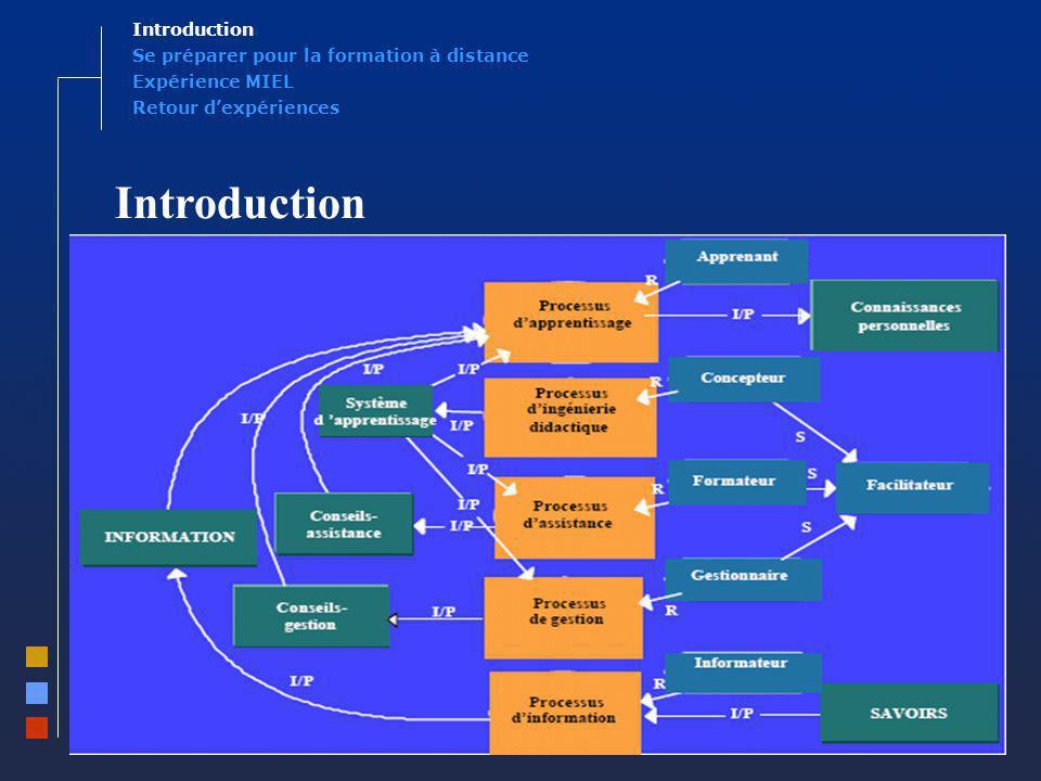 6 Introduction Expérience MIEL Se préparer pour la formation à distance Introduction Retour dexpériences