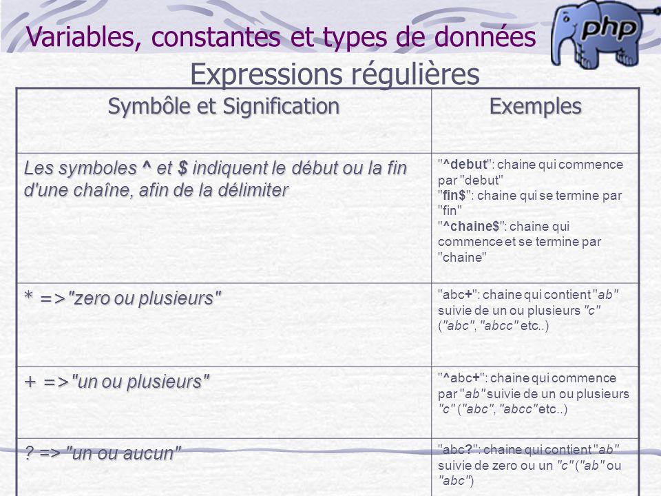 Variables, constantes et types de données Expressions régulières Symbôle et Signification Exemples Les symboles ^ et $ indiquent le début ou la fin d'