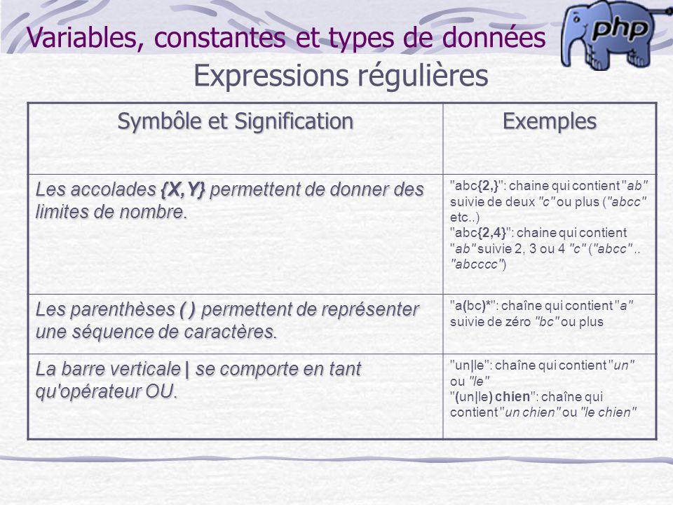 Variables, constantes et types de données Expressions régulières Symbôle et Signification Exemples Les accolades {X,Y} permettent de donner des limite