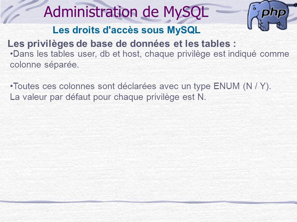 Administration de MySQL Les droits d'accès sous MySQL Les privilèges de base de données et les tables : Dans les tables user, db et host, chaque privi